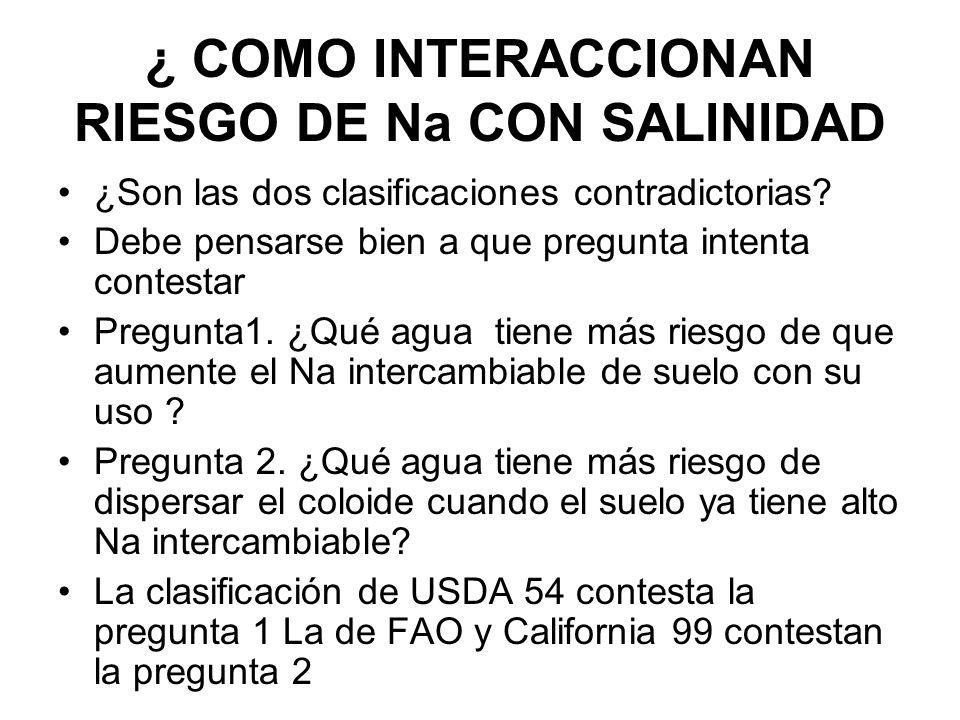 ¿ COMO INTERACCIONAN RIESGO DE Na CON SALINIDAD