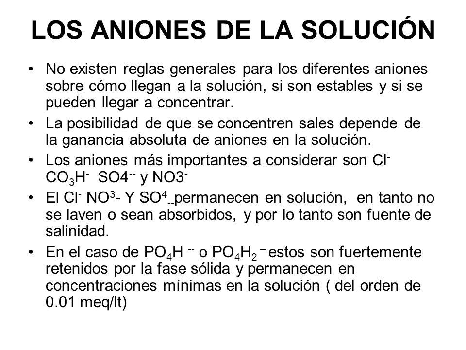 LOS ANIONES DE LA SOLUCIÓN