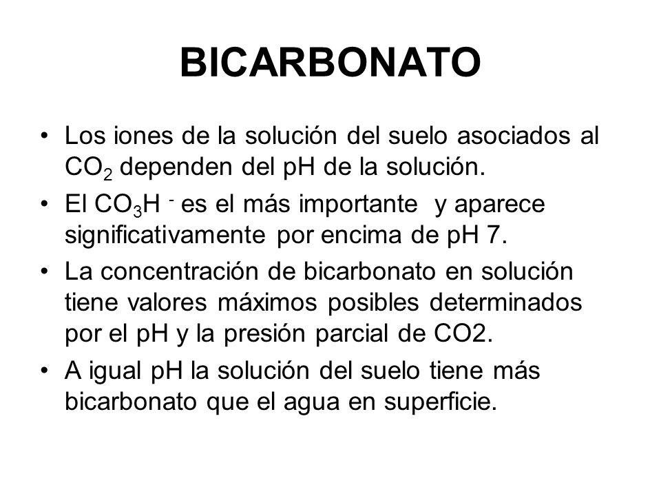 BICARBONATO Los iones de la solución del suelo asociados al CO2 dependen del pH de la solución.