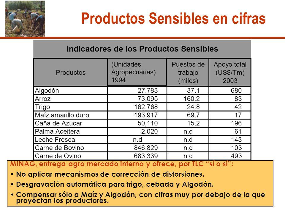 Productos Sensibles en cifras