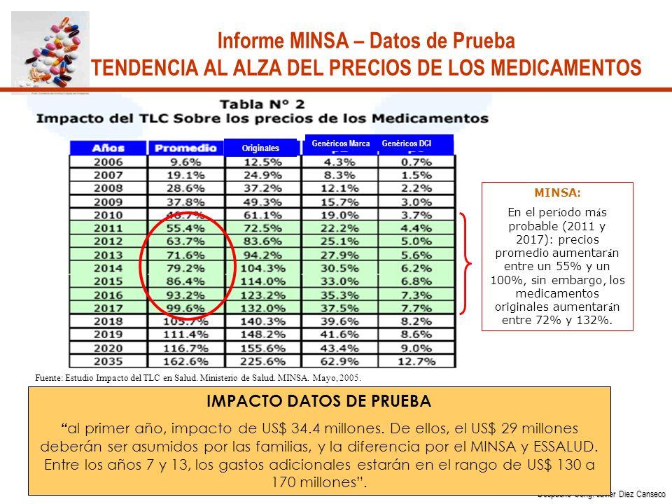 IMPACTO DATOS DE PRUEBA