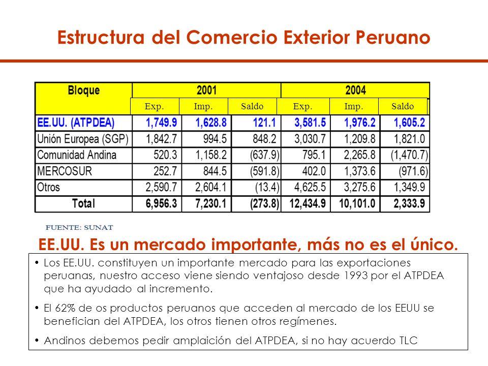 Estructura del Comercio Exterior Peruano