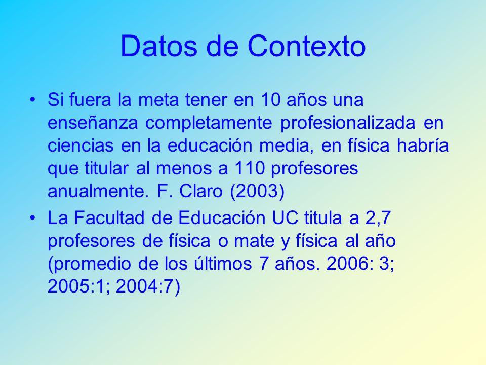 Datos de Contexto
