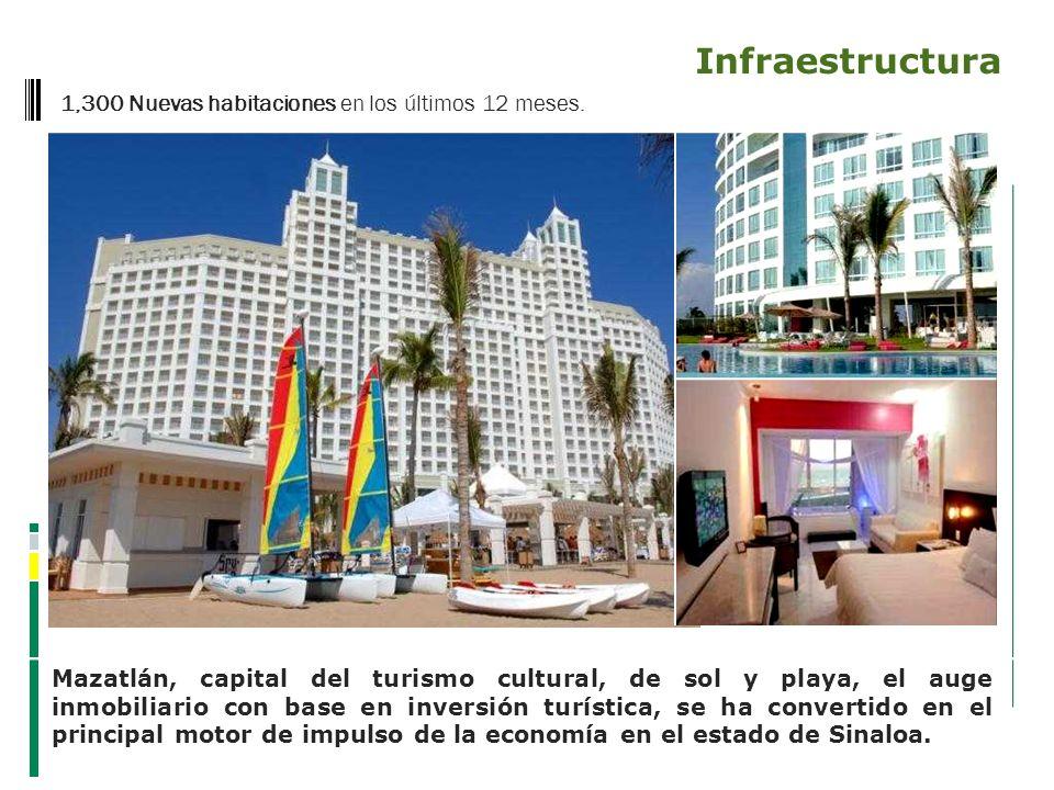 Infraestructura 1,300 Nuevas habitaciones en los últimos 12 meses.