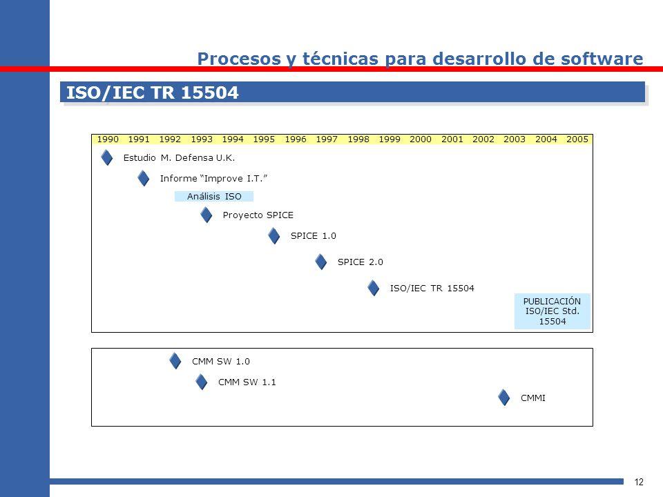 PUBLICACIÓN ISO/IEC Std. 15504