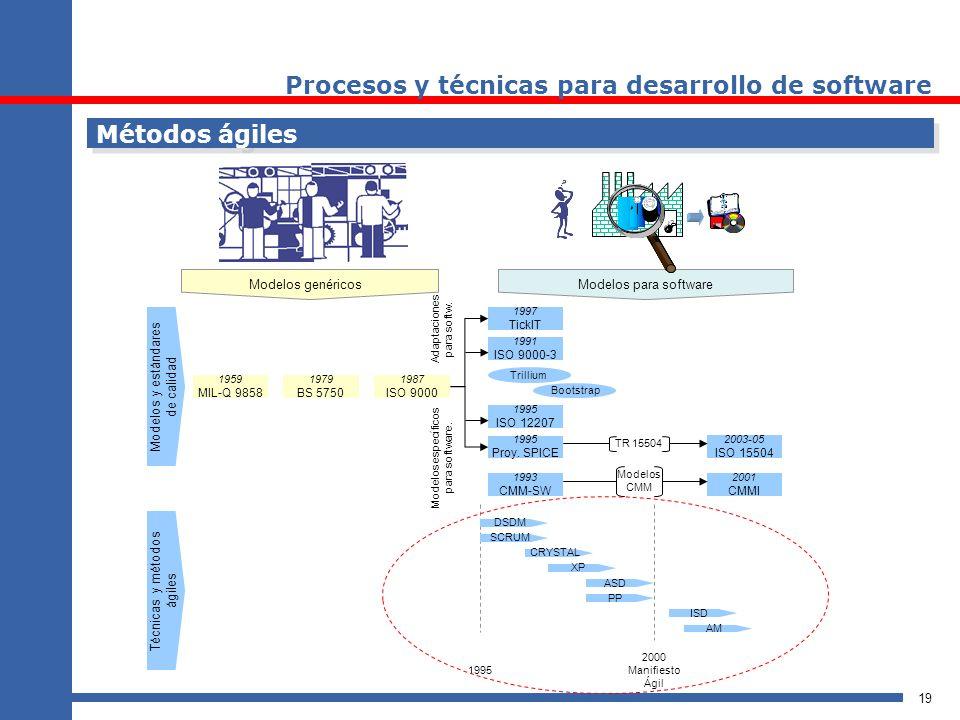 Procesos y técnicas para desarrollo de software