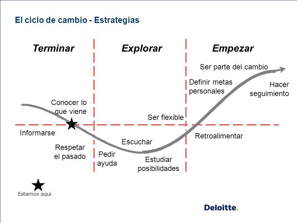 El ciclo de cambio - Estrategias