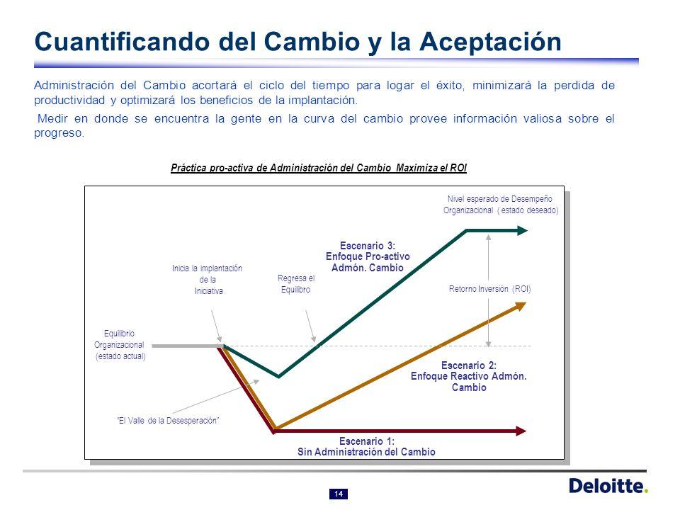 Cuantificando del Cambio y la Aceptación