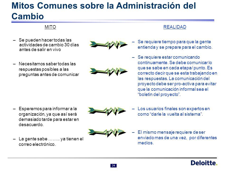 Mitos Comunes sobre la Administración del Cambio
