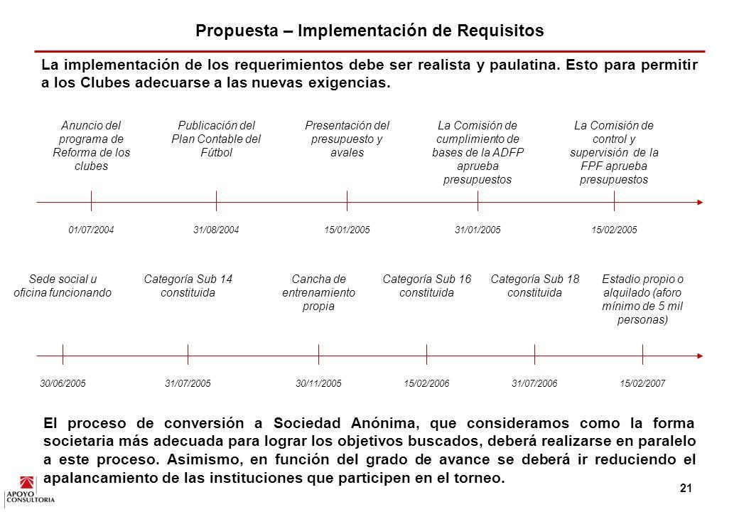 Propuesta – Implementación de Requisitos