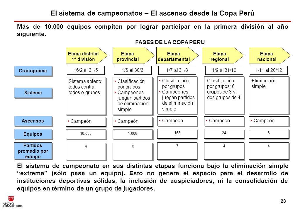 El sistema de campeonatos – El ascenso desde la Copa Perú