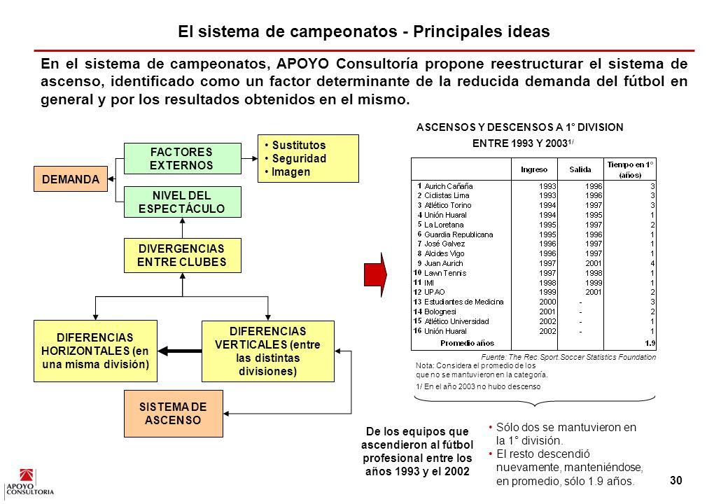 El sistema de campeonatos - Principales ideas