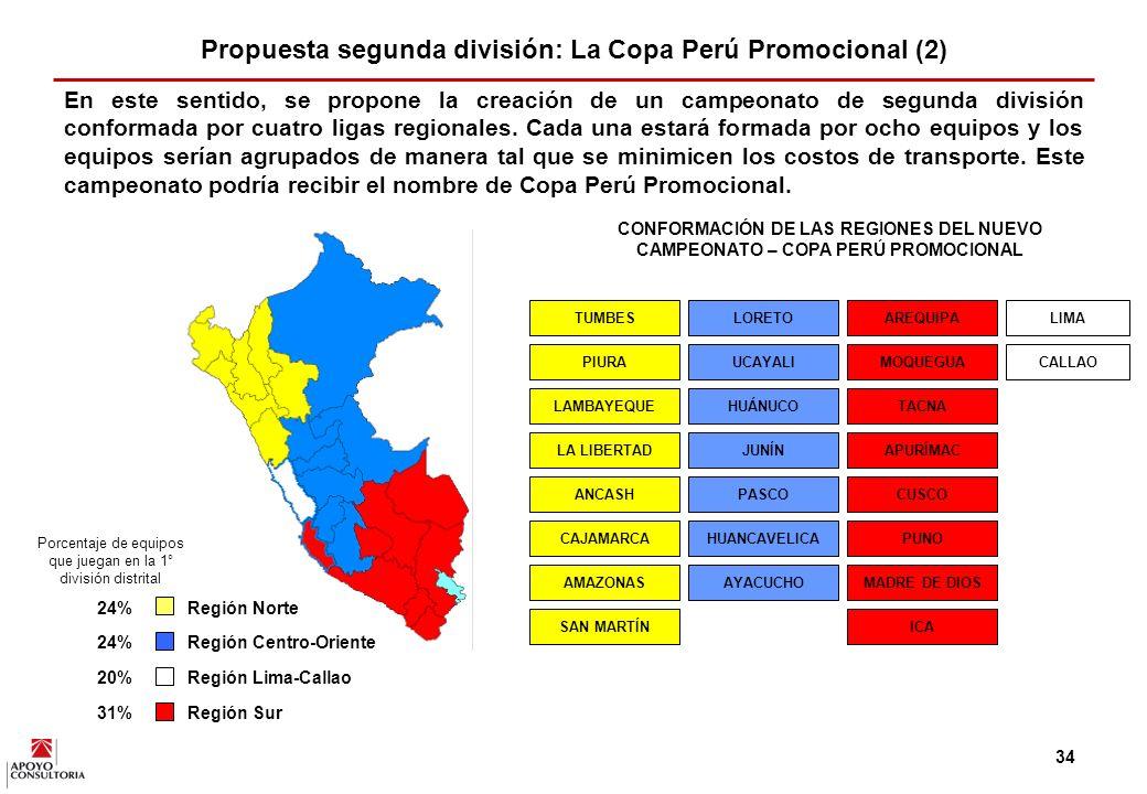 Propuesta segunda división: La Copa Perú Promocional (2)