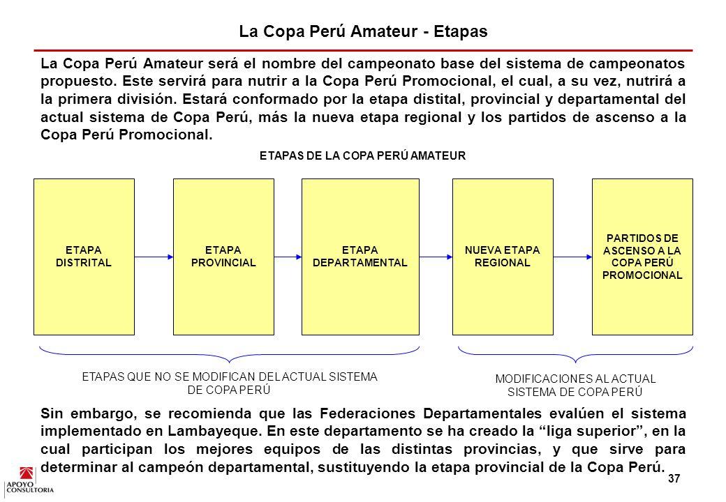 La Copa Perú Amateur - Etapas