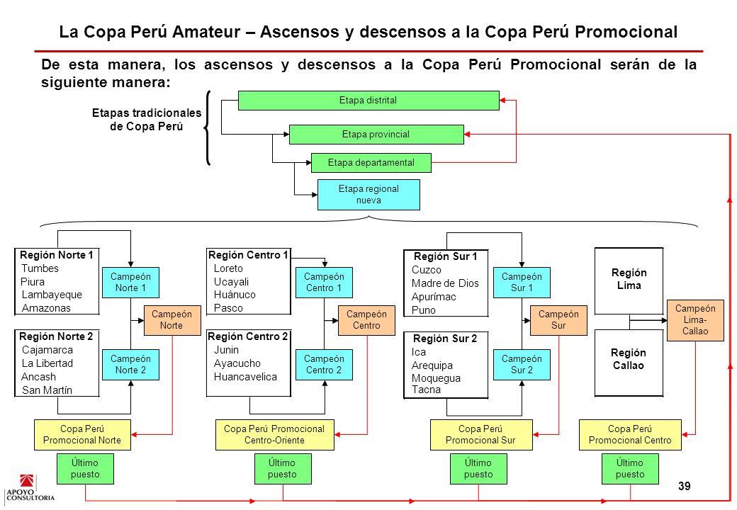La Copa Perú Amateur – Ascensos y descensos a la Copa Perú Promocional