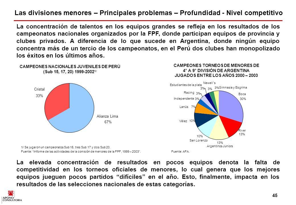 CAMPEONES NACIONALES JUVENILES DE PERÚ (Sub 15, 17, 20) 1999-20021/