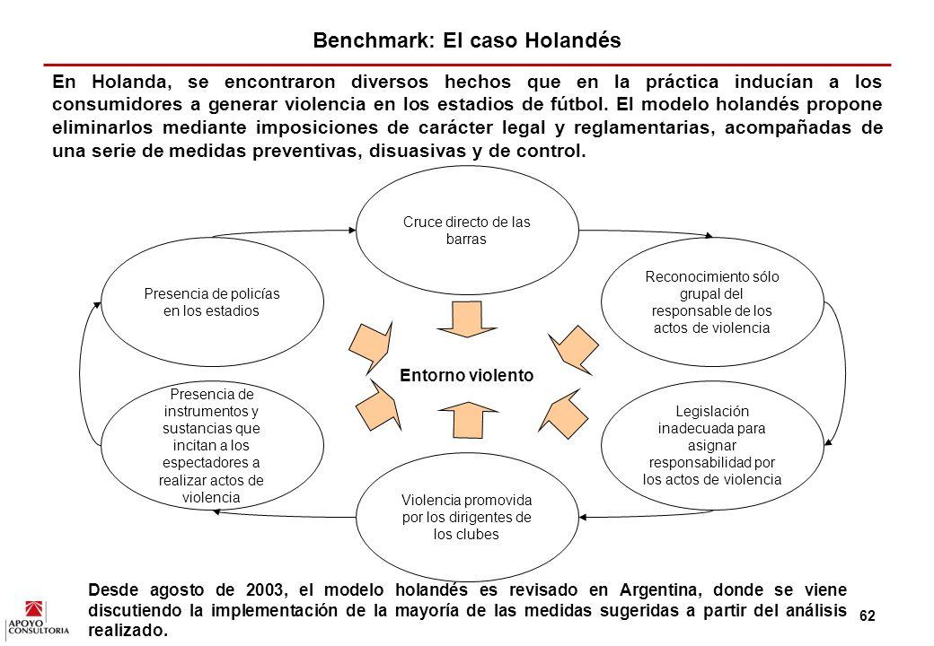 Benchmark: El caso Holandés