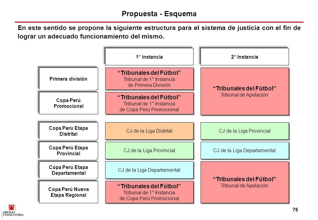 Propuesta - Esquema