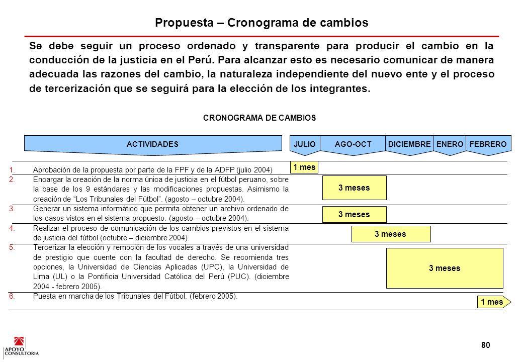 Propuesta – Cronograma de cambios