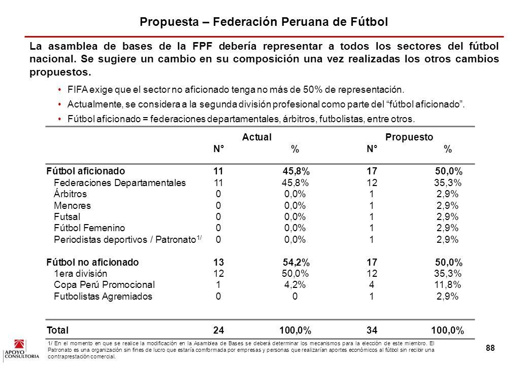 Propuesta – Federación Peruana de Fútbol