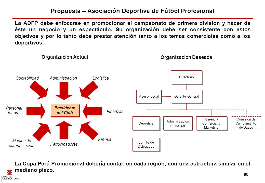 Propuesta – Asociación Deportiva de Fútbol Profesional
