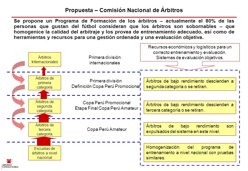 Propuesta – Comisión Nacional de Árbitros