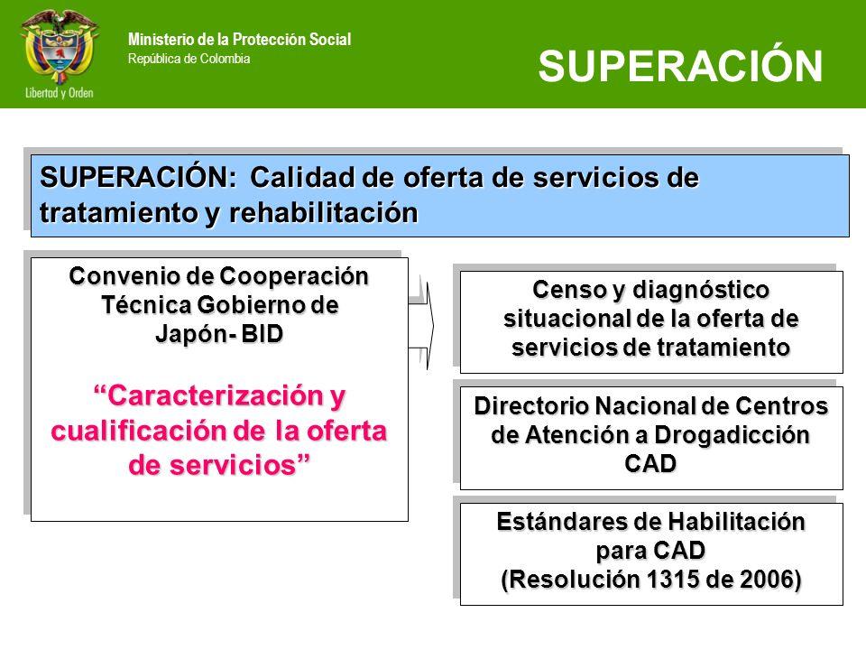 SUPERACIÓN SUPERACIÓN: Calidad de oferta de servicios de