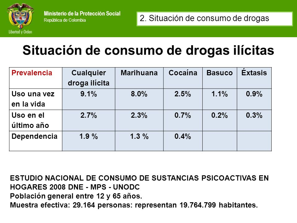 Situación de consumo de drogas ilícitas