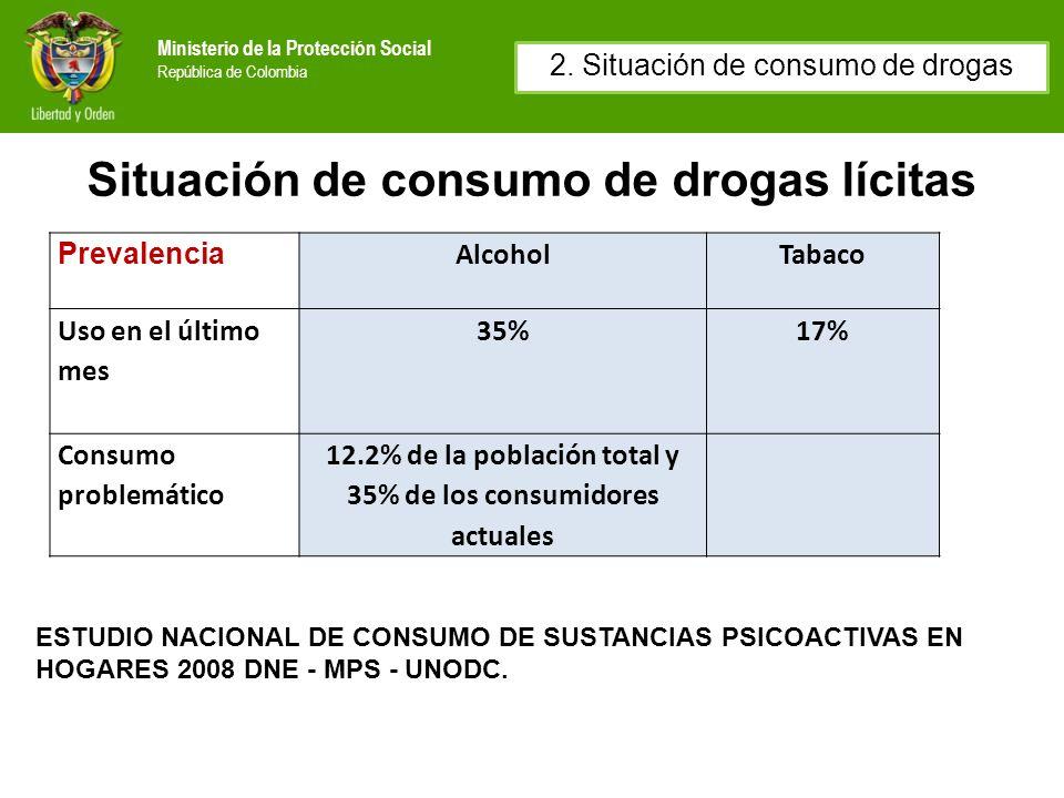 Situación de consumo de drogas lícitas