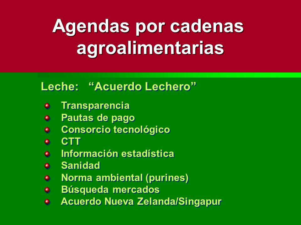 Leche: Acuerdo Lechero