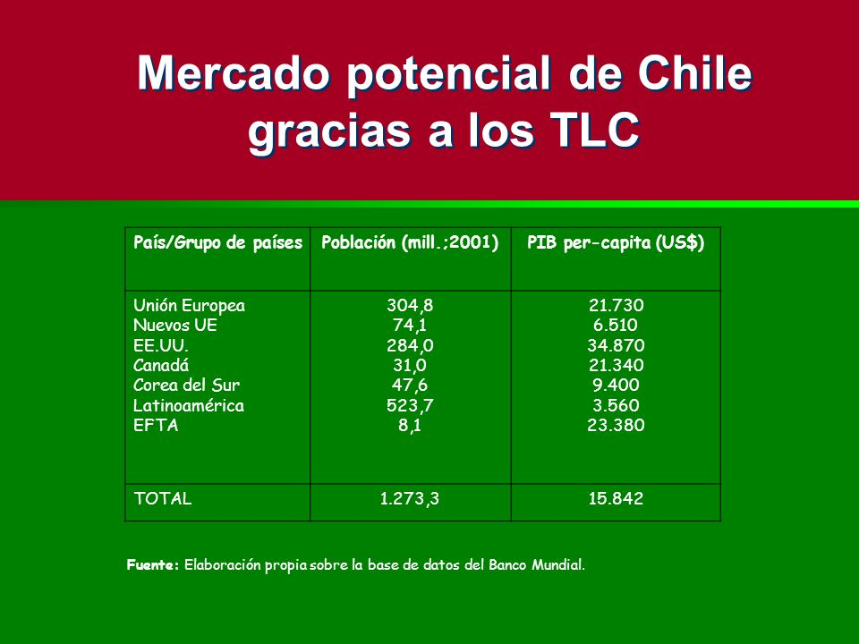 Mercado potencial de Chile gracias a los TLC