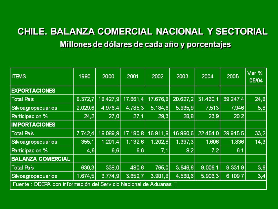 CHILE. BALANZA COMERCIAL NACIONAL Y SECTORIAL