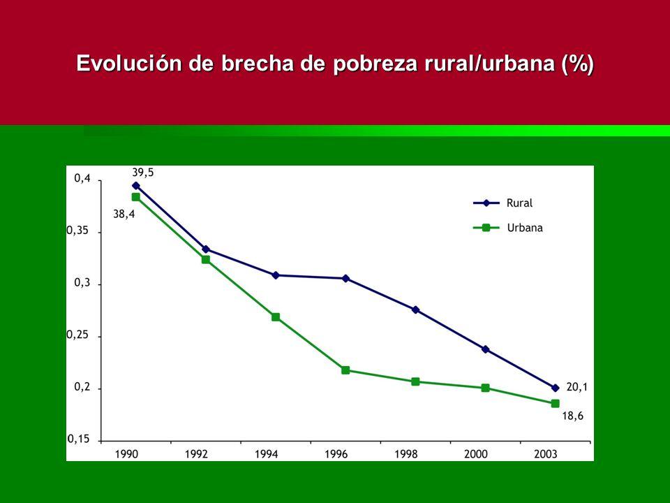 Evolución de brecha de pobreza rural/urbana (%)