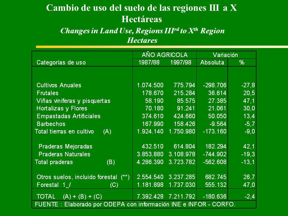 Cambio de uso del suelo de las regiones III a X Hectáreas