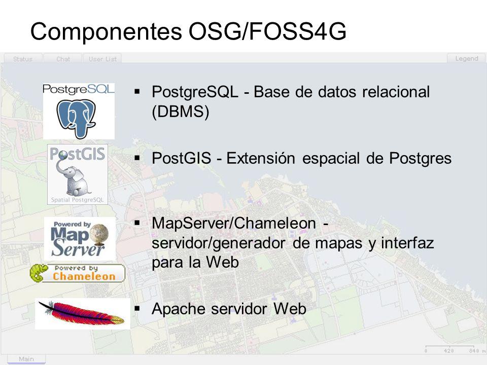 Componentes OSG/FOSS4G
