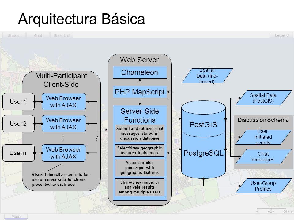 Arquitectura Básica Web Server Chameleon Multi-Participant Client-Side