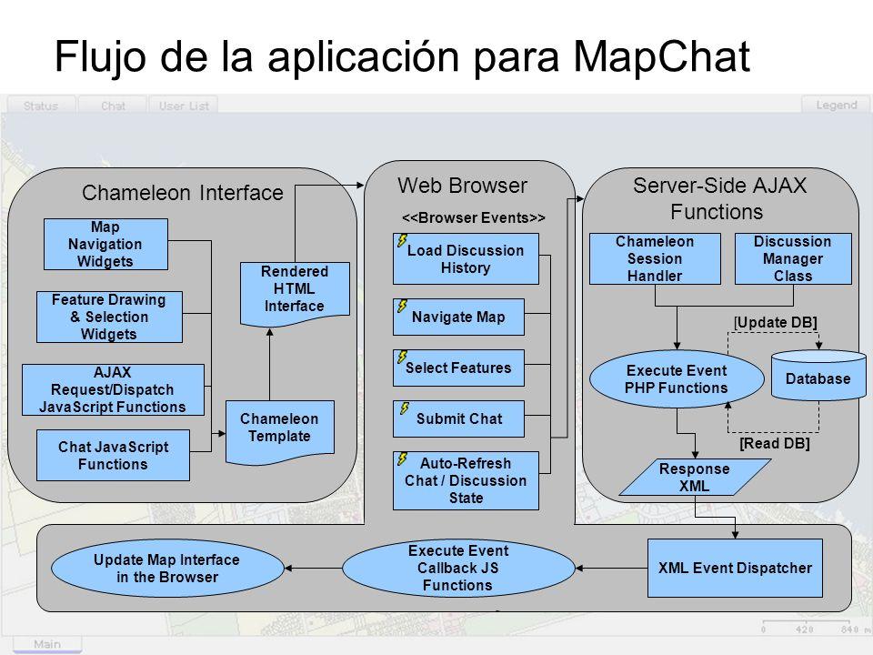 Flujo de la aplicación para MapChat