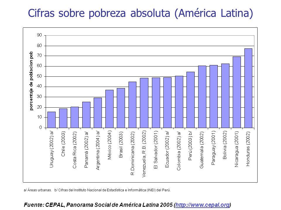 Cifras sobre pobreza absoluta (América Latina)