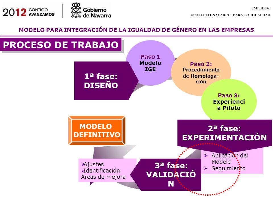 Procedimiento de Homologa-ción 2ª fase: EXPERIMENTACIÓN