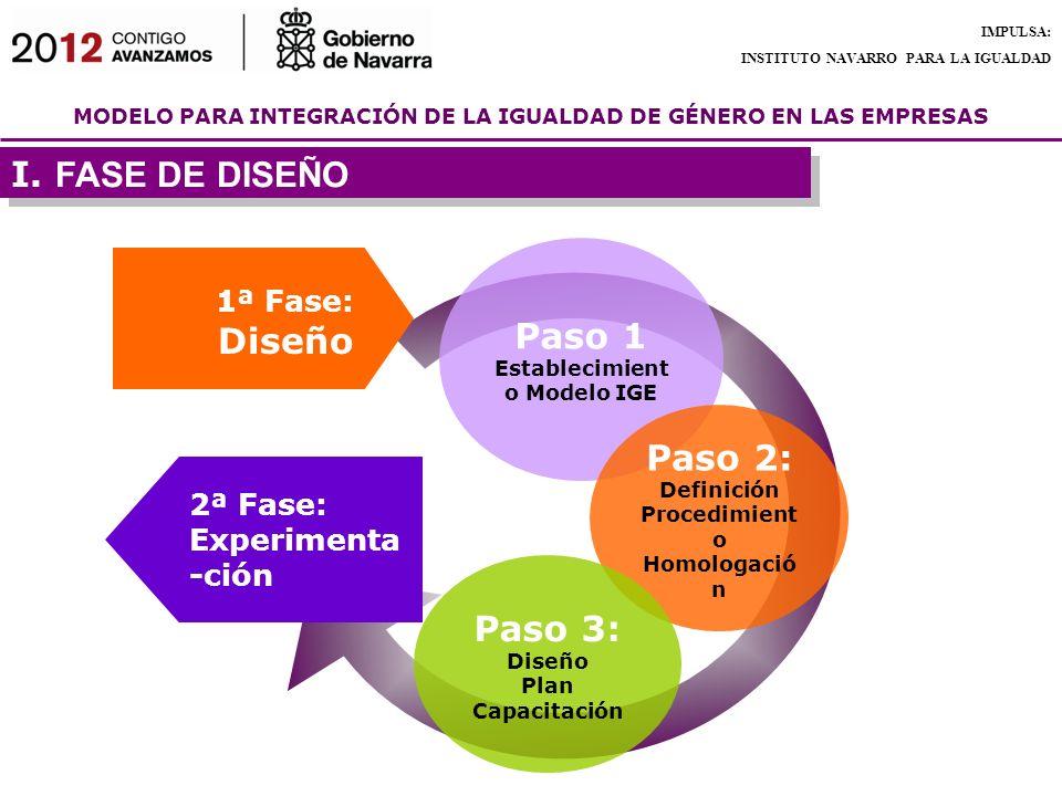 Paso 1 Establecimiento Modelo IGE Paso 2: Paso 3: