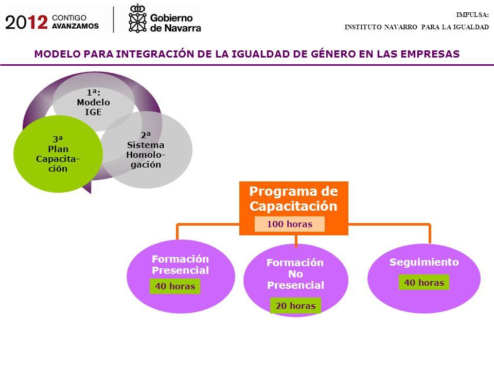 Sistema Homolo-gación Programa de Capacitación