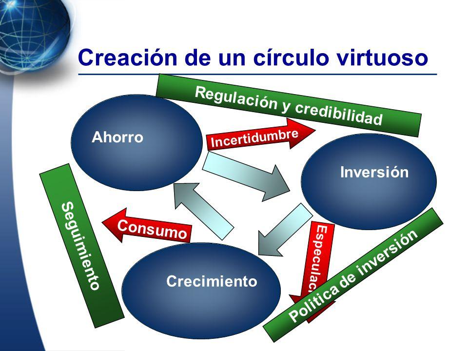 Regulación y credibilidad