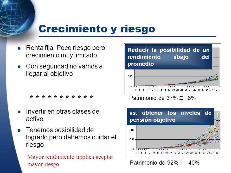 Crecimiento y riesgo Renta fija: Poco riesgo pero crecimiento muy limitado. Con seguridad no vamos a llegar al objetivo.