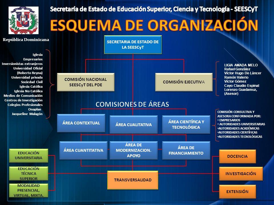 ESQUEMA DE ORGANIZACIÓN