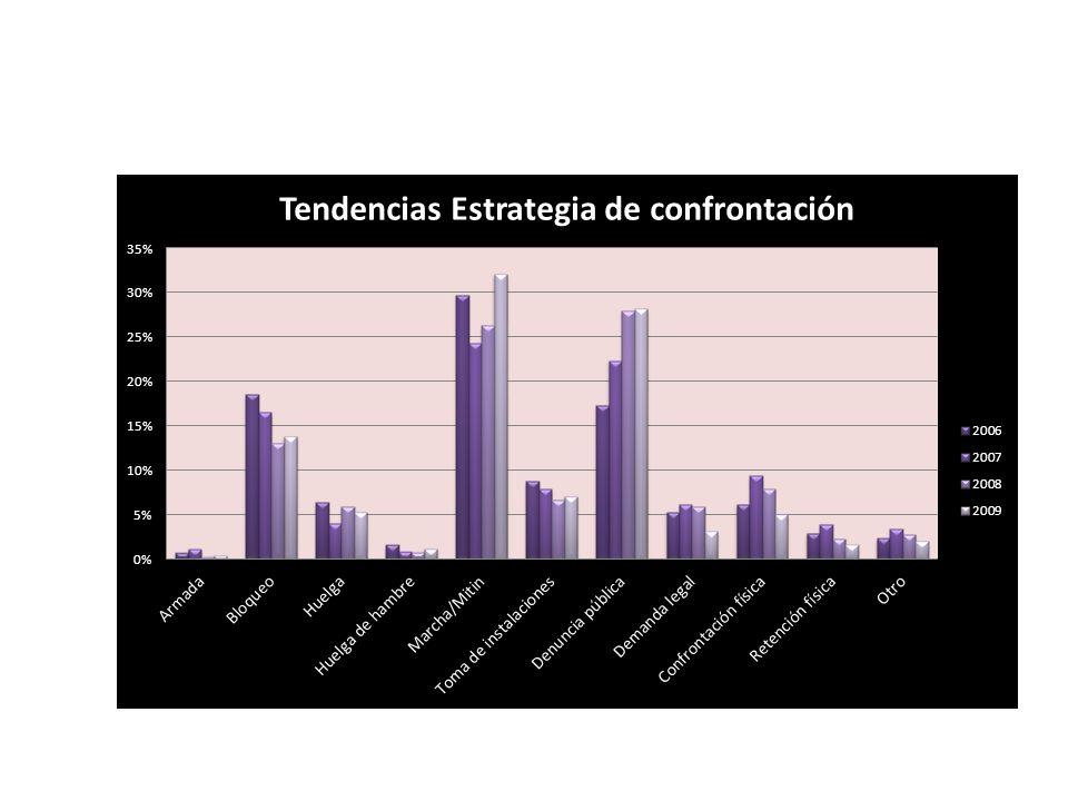 Uso de estrategias no institucionales de confrontación