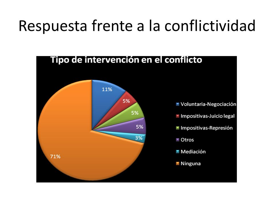 Respuesta frente a la conflictividad