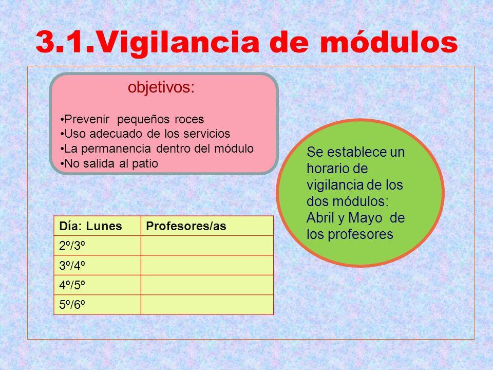3.1.Vigilancia de módulos objetivos: