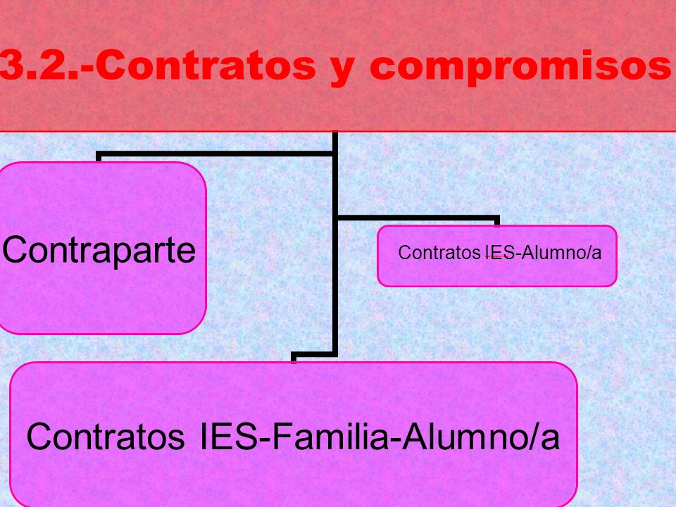 Contratos IES-Alumno/a