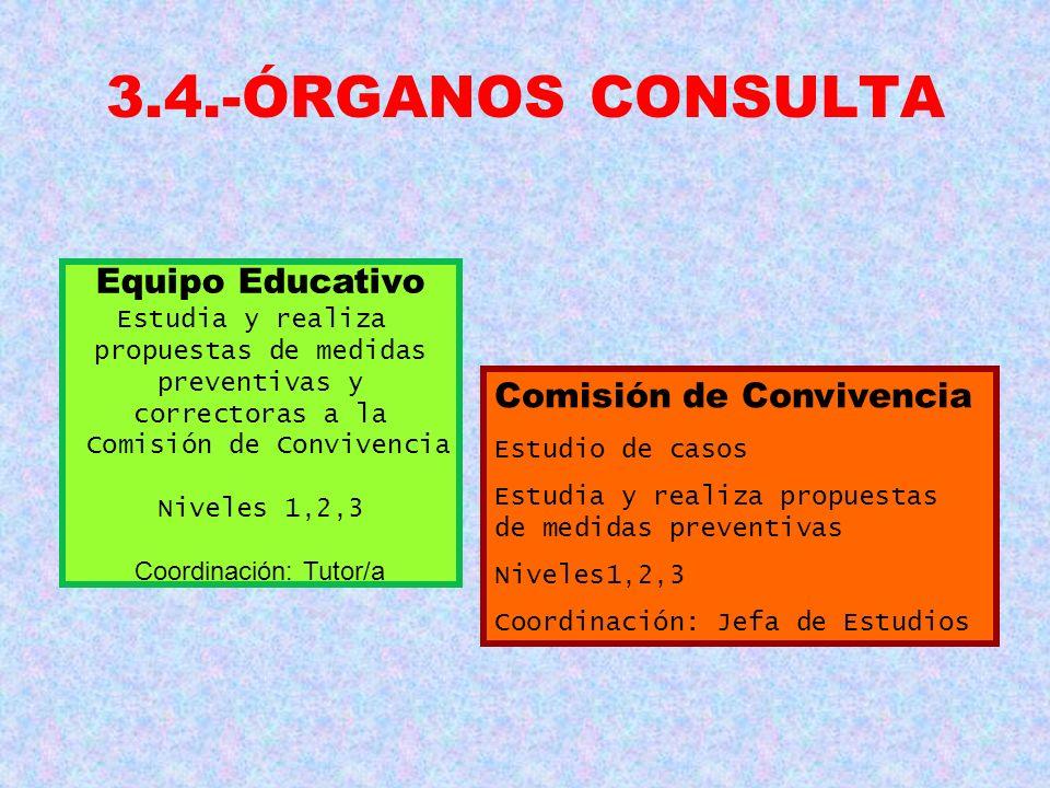 3.4.-ÓRGANOS CONSULTA Equipo Educativo Comisión de Convivencia