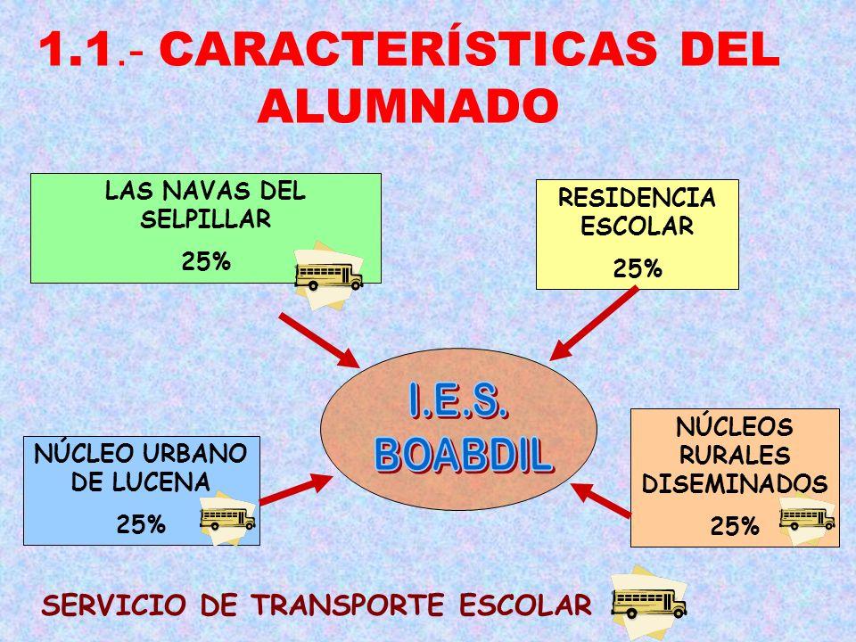 1.1.- CARACTERÍSTICAS DEL ALUMNADO